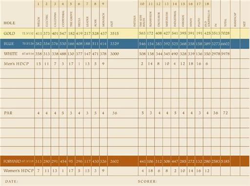 Coal Creek Scorecard